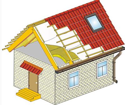 пароизоляция потолка в доме