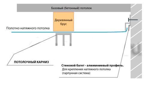 potolochnye-gardiny_1