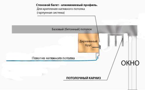 potolochnye-gardiny_2