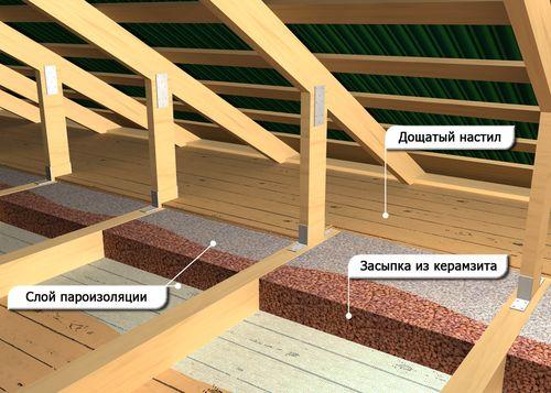 Утепление потолка с чердака