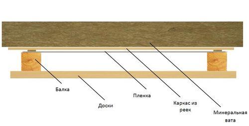 Схема гидроизоляции потолка