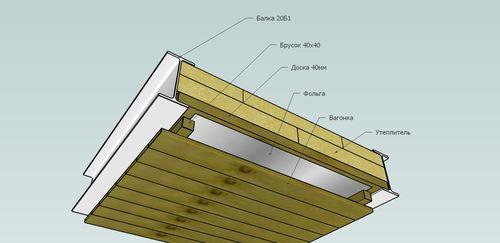 Схема устройства потолка в парной